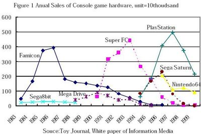 Japan Game console sales