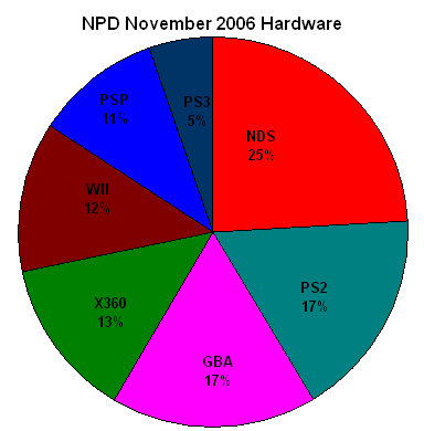 NPD November 2006