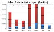 Mario Kart Japan Sales