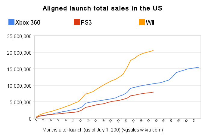 Npd total sales (aligned launch).png