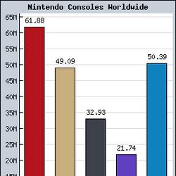 Best selling Nintendo games