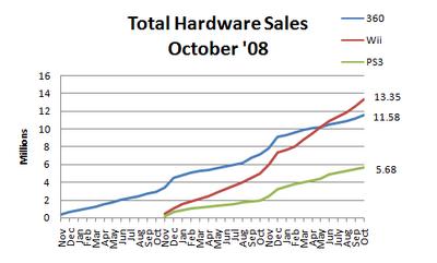 Hardware sales oct 08