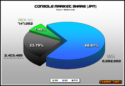 JPN Console market share