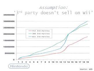 Nintendo3rdpartysales.jpg