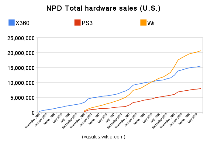 NPD 2009 sales figures