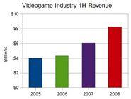 First half revenue