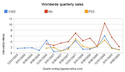Worldwide quarterly sales