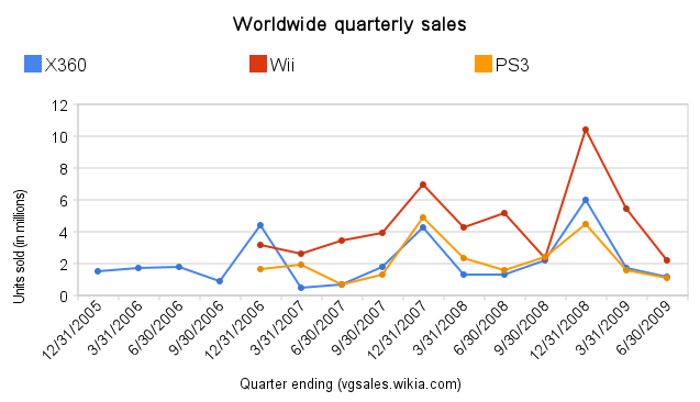 Worldwide quarterly sales.png