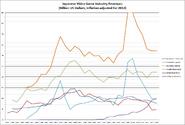 Japan Inflation-Adjusted Revenues