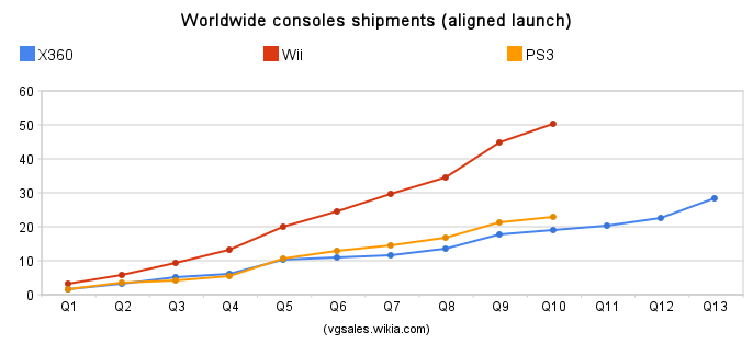 Worldwide total sales aligned.png