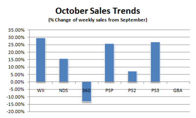 Npd october07 weekly.png