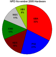 Npd november 2005 hardware