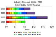 First half monthly revenue