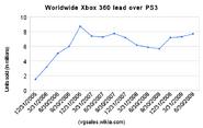 Worldwide xbox 360 lead over ps3