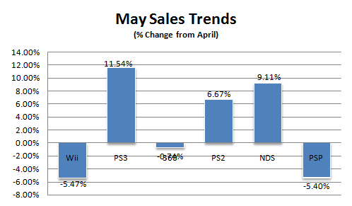 Sales-trends-may-08.png