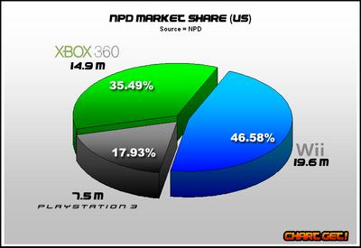 NPD console market share