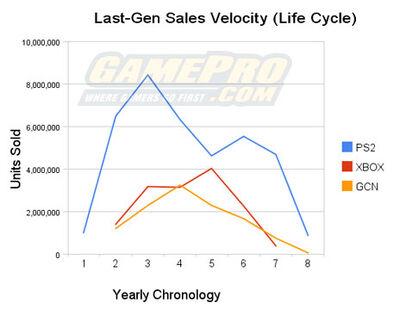 Sixth gen NPD Yearly sales