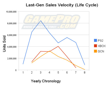 Sixth gen NPD Yearly sales.jpg