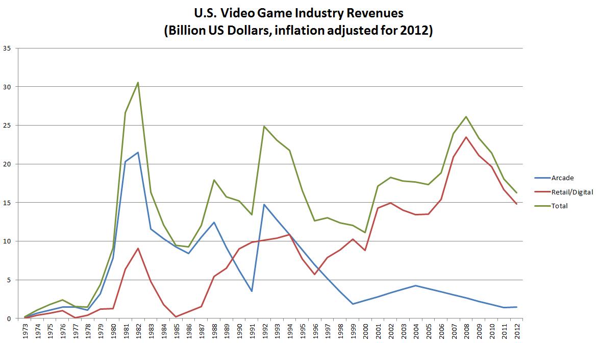 US Inflation-Adjusted Revenues 1973-2011.png