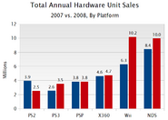 2007 and 2008 US NPD console sales