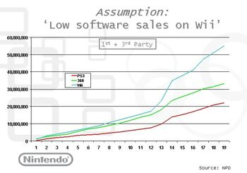 Nintendosales 1st and 3rd party.jpg