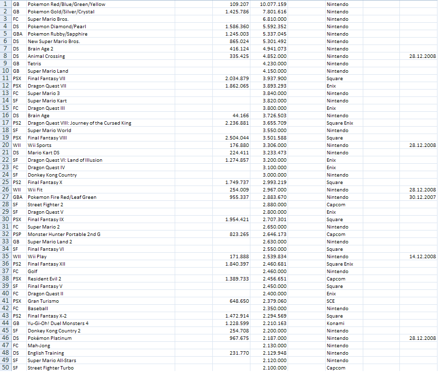 Famitsu Best Selling Video Games Video Game Sales Wiki Fandom