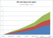Wii sales by region