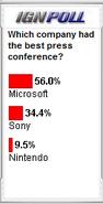 IGN poll e3 2008