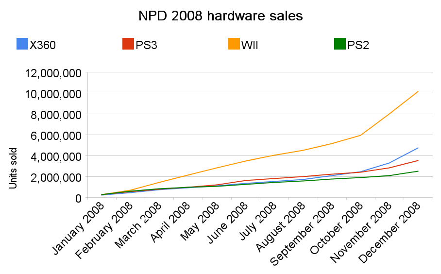 NPD 2008 sales figures