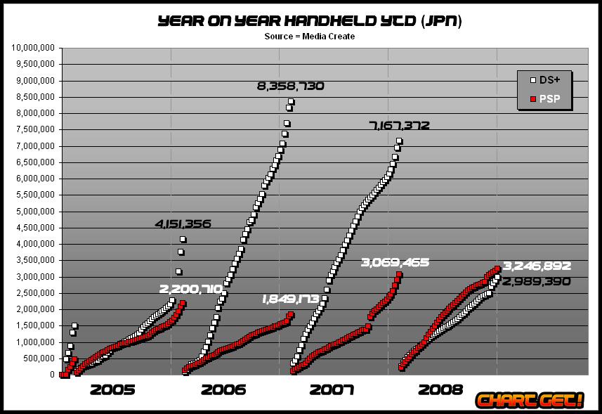 Mc-handheld-YOY-YTD nov 2008.png
