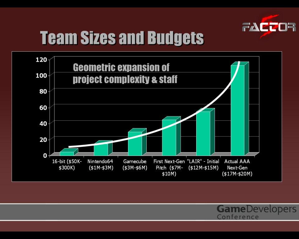 Factor 5 dev costs.jpg
