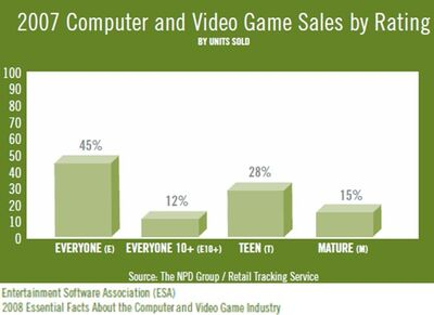 Esa-npd-computer-videogame-sales-by-rating-2007-1-