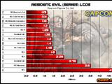 Best selling Capcom games
