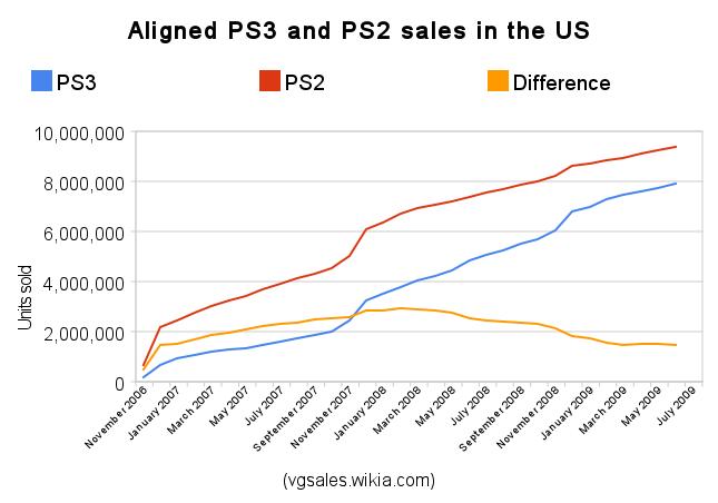Npd ps3 vs ps2 sales.png