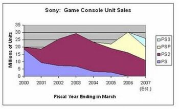 Sonygameconsoleunitsales.jpg