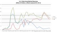 US Inflation-Adjusted Revenues