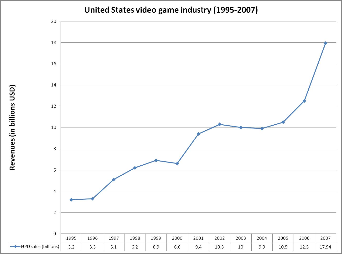 Us revenues 1995-2007.png