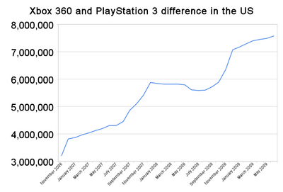 Npd xbox 360 and playstation 3 difference