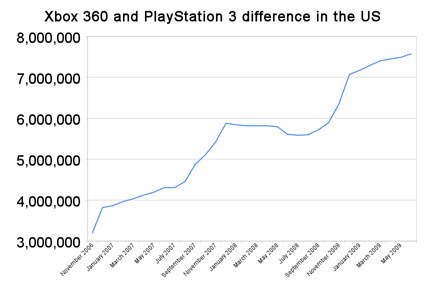 Npd xbox 360 and playstation 3 difference.png