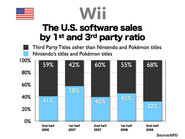Wii third party ratio