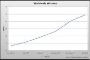 Worldwide wii sales