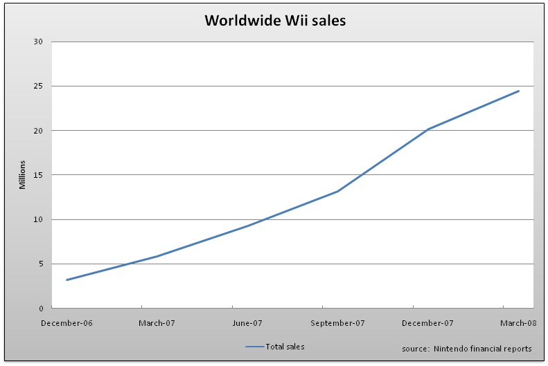 Worldwide wii sales.png