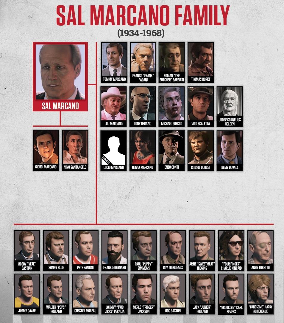 Marcano Crime Family