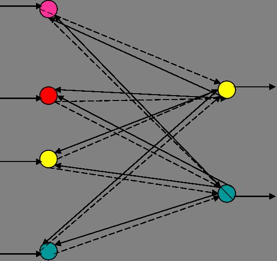Нейронная сеть Коско