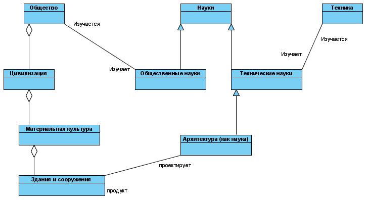 Проект:Семантическая категоризация/Введение ассоциаций