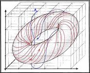 David R. Weinbaum Figure 2 Right a torus shaped surface singularity (trajectories converge into torus)