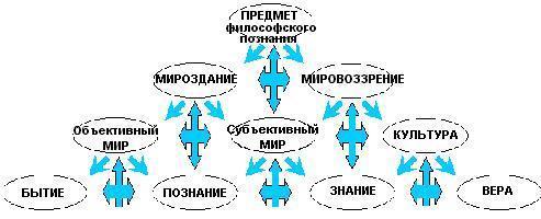 Сергей Ежов:Мировоззрение