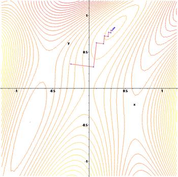 Градиентный метод в действии. Иллюстрация для линий равного уровня.