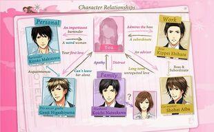 IYAT Relationship Chart