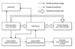 Cargo exchange diagram.png